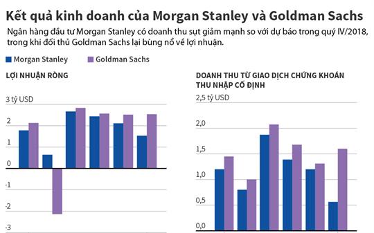 Kết quả kinh doanh của Morgan Stanley và Goldman Sachs