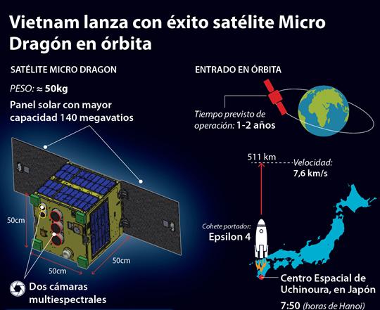 Vietnam lanza con éxito satélite Micro Dragón en órbita