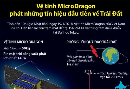 Vệ tinh MicroDragon phát những tín hiệu đầu tiên về Trái Đất