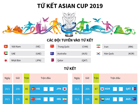 Tứ kết Asian Cup 2019