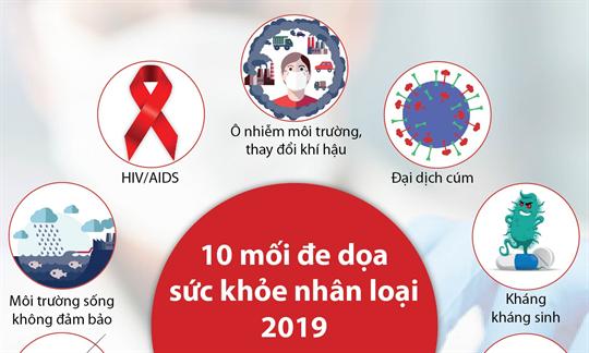10 mối đe dọa sức khỏe nhân loại 2019