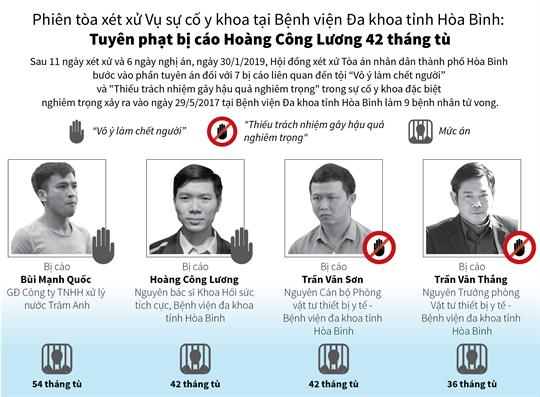 Phiên tòa xét xử Vụ sự cố y khoa tại Bệnh viện Đa khoa tỉnh Hòa Bình:  Tuyên phạt bị cáo Hoàng Công Lương 42 tháng tù