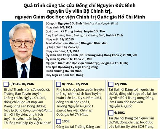 Quá trình công tác của Đồng chí Nguyễn Đức Bình, nguyên Ủy viên Bộ Chính trị, nguyên Giám đốc Học viện Chính trị Quốc gia Hồ Chí Minh
