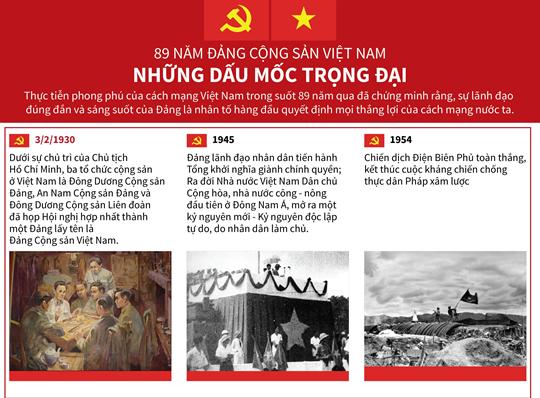 89 năm Đảng Cộng sản Việt Nam: Những dấu mốc trọng đại