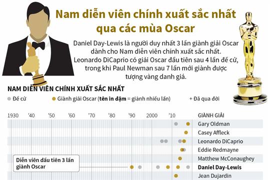 Nam diễn viên chính xuất sắc nhất qua các mùa Oscar