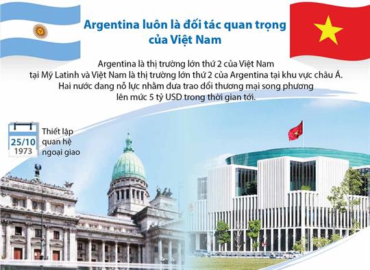 Argentina luôn là đối tác quan trọng của Việt Nam