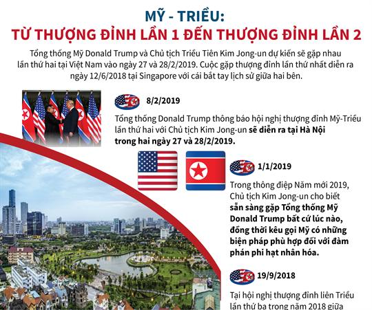 Mỹ - Triều: Từ thượng đỉnh lần 1 đến thượng đỉnh lần 2