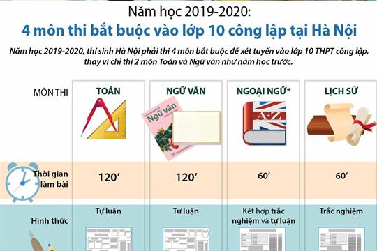 Năm học 2019-2020: 4 môn thi bắt buộc vào lớp 10 công lập tại Hà Nội