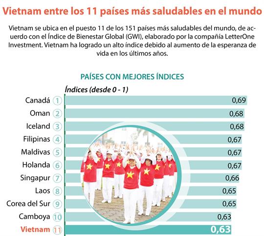 Vietnam se encuentra entre los 11 países más saludables en el mundo
