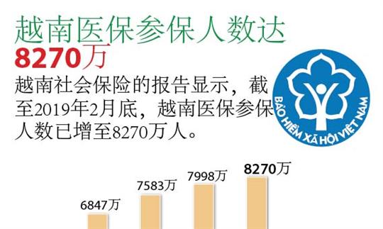 越南医保参保人数达8270万