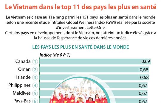 Le Vietnam dans le top 11 des pays les plus en santé