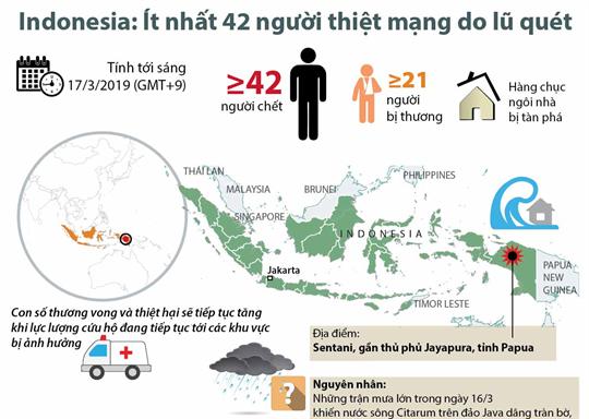 Indonesia: Ít nhất 42 người thiệt mạng do lũ quét