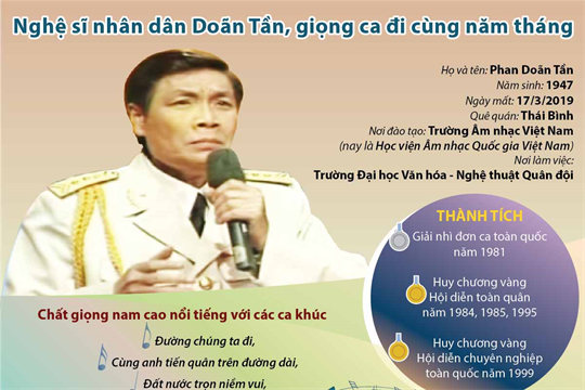 Nghệ sĩ nhân dân Doãn Tần, giọng ca đi cùng năm tháng