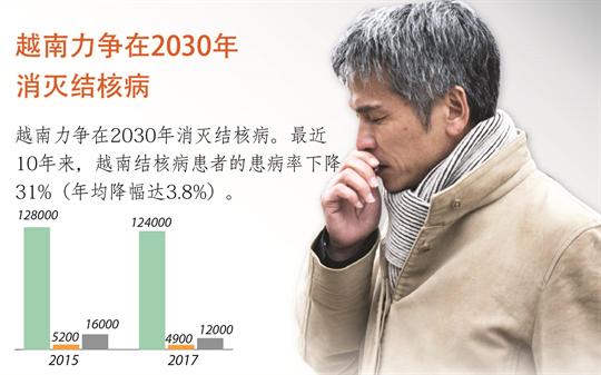 越南力争在2030年消灭结核病