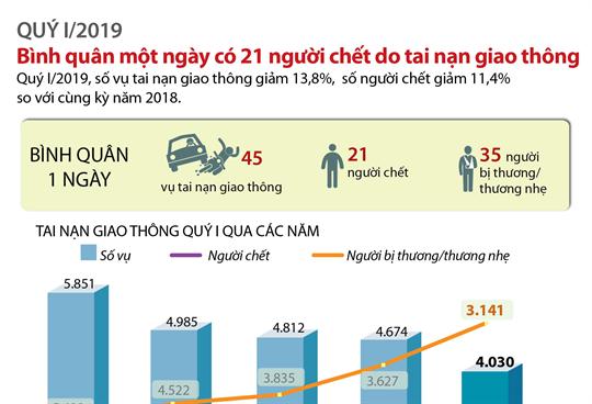 Quý I/2019: Bình quân 1 ngày có 21 người chết do tai nạn giao thông
