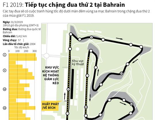 F1 2019: Tiếp tục chặng đua thứ 2 tại Bahrain