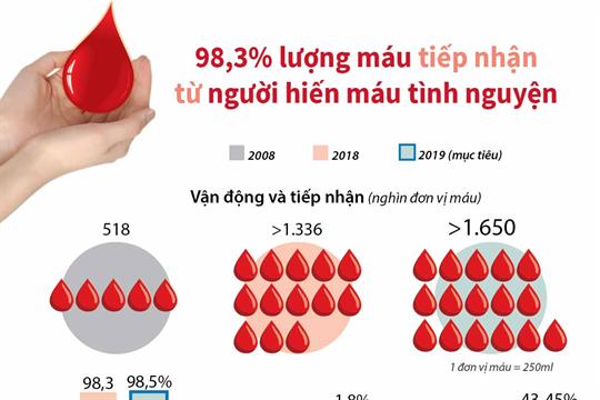 98,3% lượng máu tiếp nhận từ người hiến máu tình nguyện