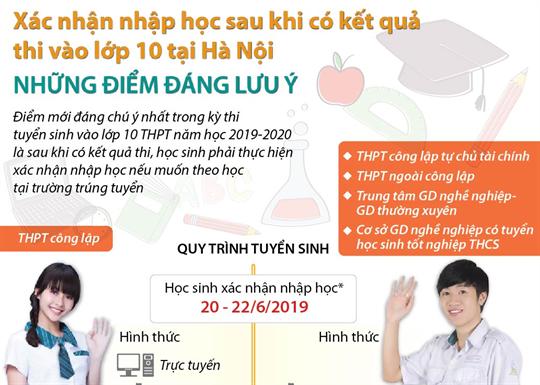 Xác nhận nhập học sau khi có kết quả thi vào lớp 10 tại Hà Nội