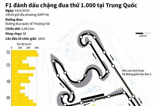 F1 đánh dấu chặng đua thứ 1.000 tại Trung Quốc