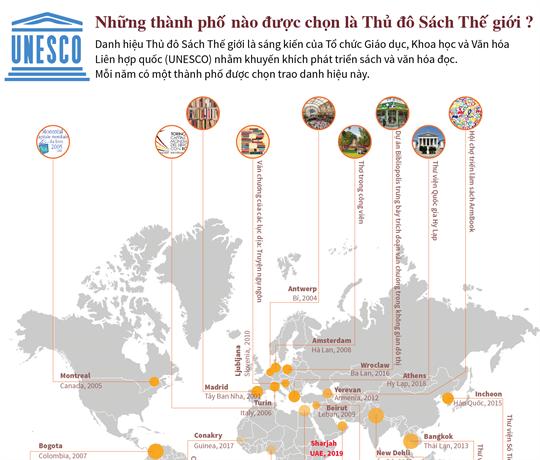 Những thành phố nào được chọn là Thủ đô Sách Thế giới?