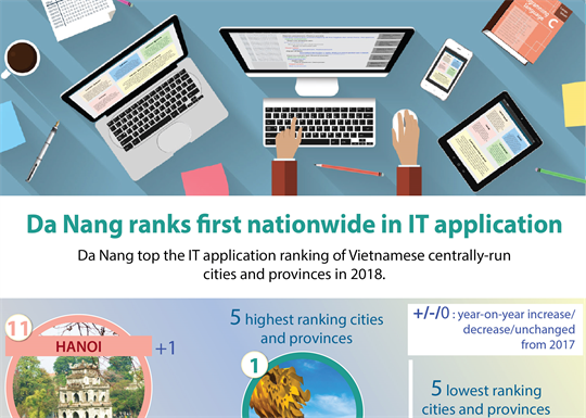 Da Nang ranks first nationwide in IT application