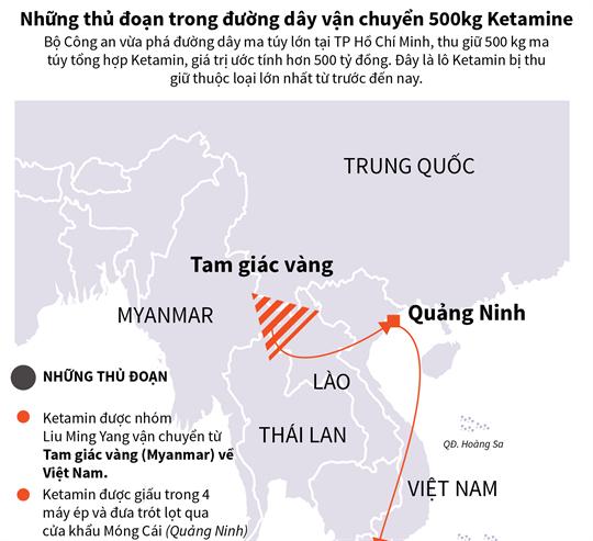 Những thủ đoạn trong đường dây vận chuyển 500kg ketamine