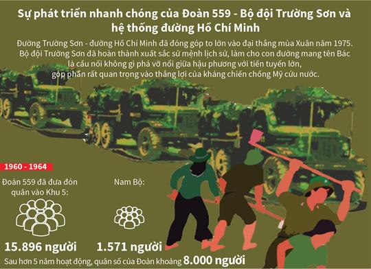 Sự phát triển nhanh chóng của Đoàn 559 - Bộ đội Trường Sơn và hệ thống đường Hồ Chí Minh