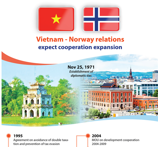 Vietnam, Norway expect cooperation expansion