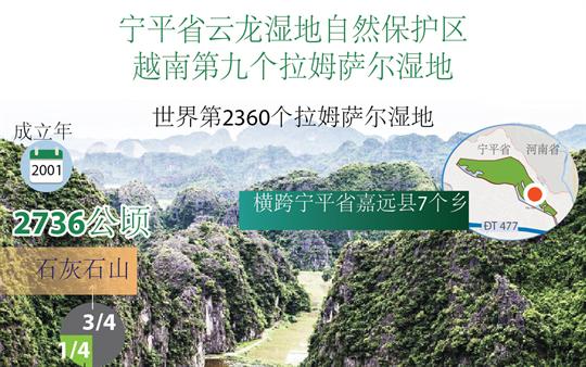图表新闻:宁平省云龙湿地自然保护区成为越南第九个拉姆萨尔湿地