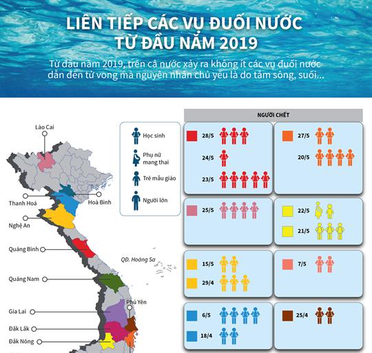 Liên tiếp các vụ đuối nước từ đầu năm 2019
