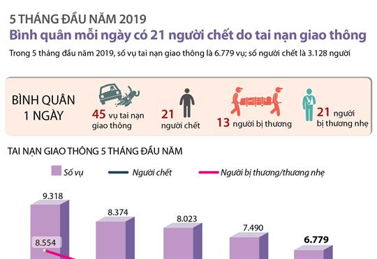 5 tháng đầu năm 2019: Bình quân mỗi ngày có 21 người chết do tai nạn giao thông