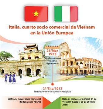 Italia, cuarto socio comercial de Vietnam en la Unión Europea