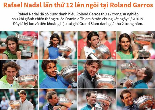 Rafael Nadal lần thứ 12 lên ngôi tại Roland Garros