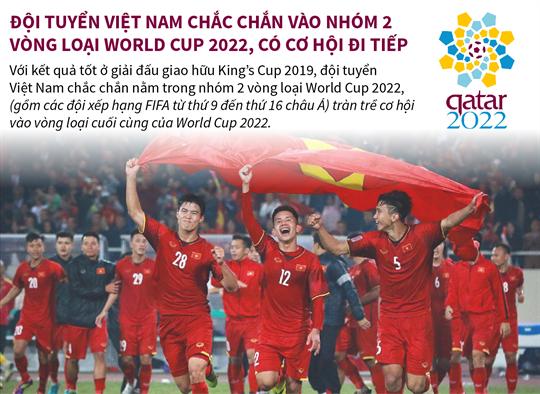 Đội tuyển Việt Nam chắc chắn vào nhóm 2 vòng loại World Cup 2022, có cơ hội đi tiếp
