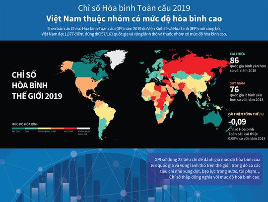 Chỉ số Hòa bình Toàn cầu 2019: Việt Nam thuộc nhóm chỉ số cao