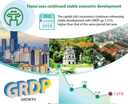 Hanoi sees continues stable economic development
