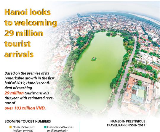 Hanoi looks to welcoming 29 million tourist arrivals