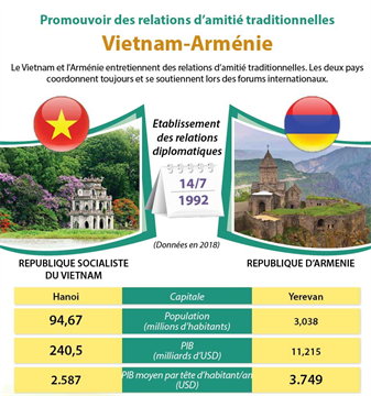 Le Vietnam et l'Arménie entretiennent des relations d'amitié traditionnelles. Les deux pays coordonnent toujours et se soutiennent lors des forums internationaux.