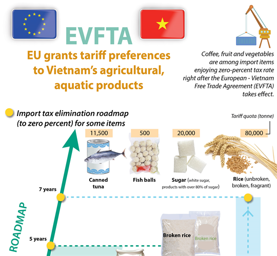 EVFTA: Vietnam's agro-aquatic products granted tariff preferences