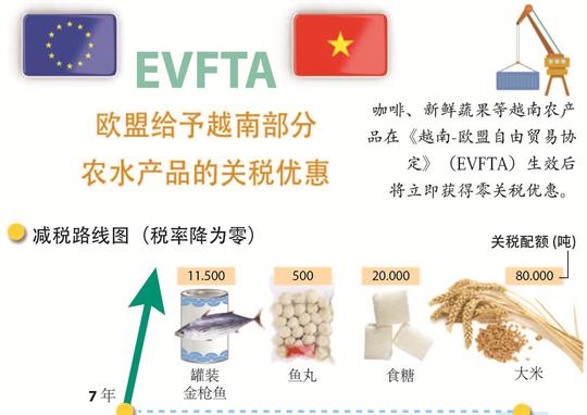 欧盟给予越南部分农水产品的关税优惠