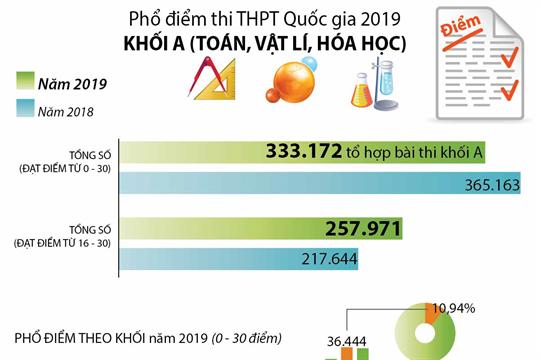 Phổ điểm thi THPT Quốc gia năm 2019 khối A (Toán, Vật lý, Hóa học)