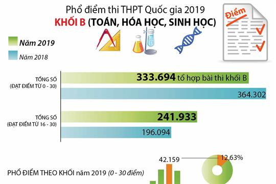 Phổ điểm thi THPT Quốc gia 2019 khối B (Toán, Hóa học, Sinh học)