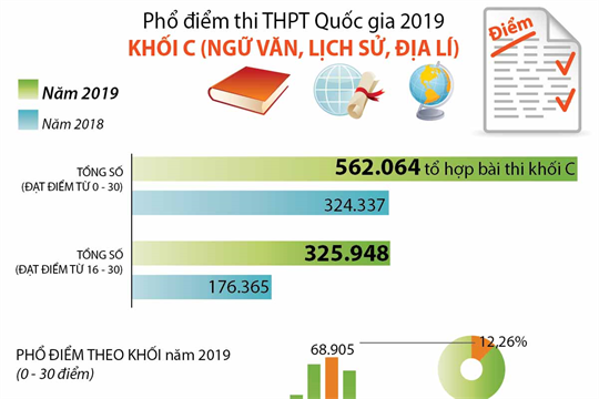 Phổ điểm thi THPT Quốc gia 2019 khối C (Ngữ văn, Lịch sử, Địa lý)