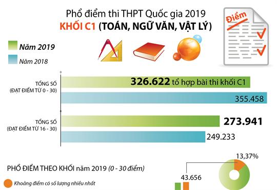 Phổ điểm thi THPT Quốc gia 2019 khối C1 (Toán, Ngữ văn, Vật lý)
