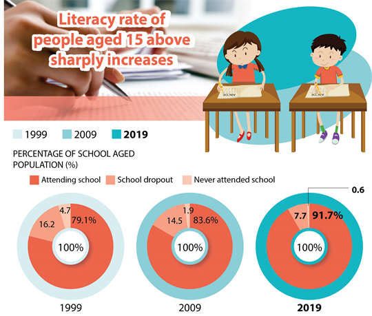 Literacy rate of people aged 15 above sharply increases