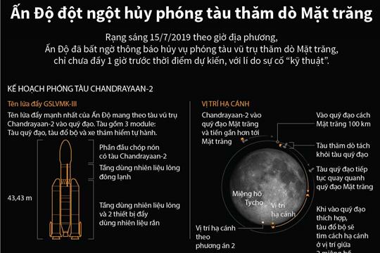 Ấn Độ đột ngột hủy phóng tàu thăm dò Mặt trăng