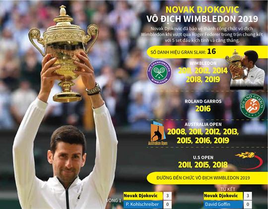 Novak Djokovic - Đường đến chức vô địch Wimbledon 2019