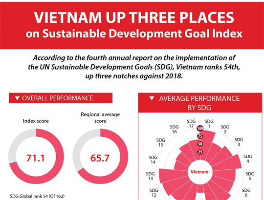 Vietnam up three places on Sustainable Development Goal Index