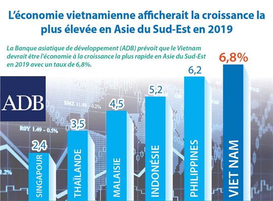 Vietnam remains fastest growing economy in Southeast Asia in 2019
