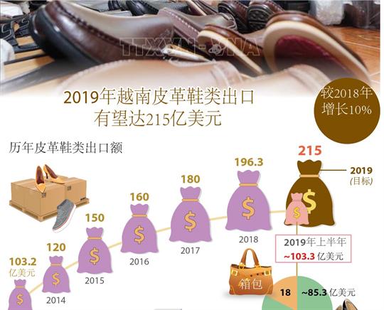 2019年越南皮革鞋类出口望达215亿美元